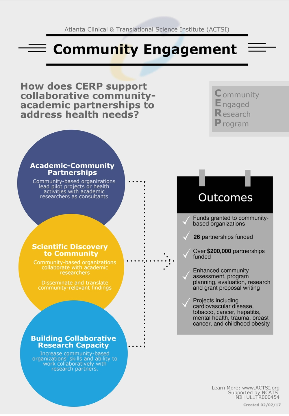 CERP Infographic